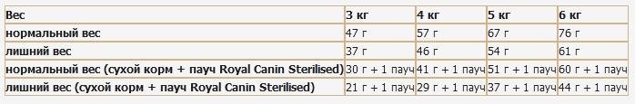 роял канин корм для стерилизованных кошек дозировка
